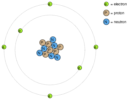 Electron Activity In Chemical Reactions Batteries And Power