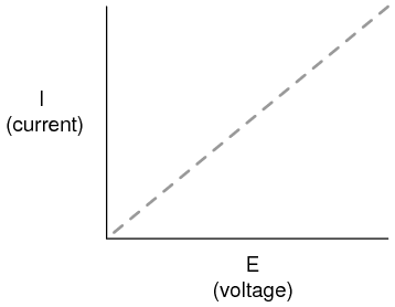 how to find resistance from a current voltage graph