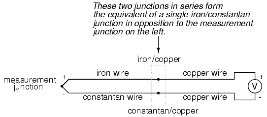 thermocouples electrical instrumentation signals electronics the reference or cold junction to distinguish it from the junction at the measuring end and there is no way to avoid having one in a thermocouple