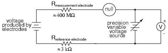 As usual, the precision voltage supply would be adjusted by the technician until the null detector registered zero, then the voltmeter connected in parallel ...