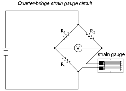 Strain gauges electrical instrumentation signals electronics typically the rheostat arm of the bridge r2 in the diagram is set at a value equal to the strain gauge resistance with no force applied greentooth