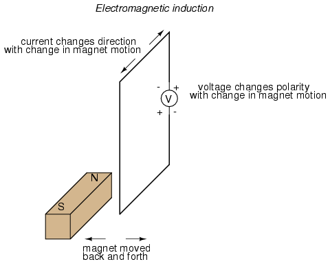 Electromagnetic Induction | Magnetism and Electromagnetism ...