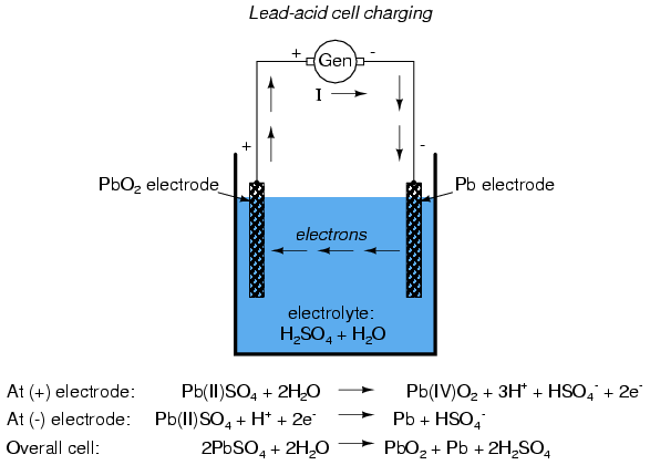 Chemical Reactions In Car Batteries