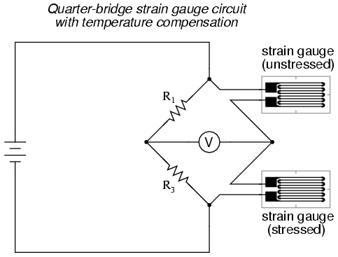 Strain gauges electrical instrumentation signals electronics resistors r1 and r3 are of equal resistance value and the strain gauges are identical to one another with no applied force the bridge should be in a greentooth