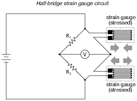 Strain gauges electrical instrumentation signals electronics an example of how a pair of strain gauges may be bonded to a test specimen so as to yield this effect is illustrated here greentooth