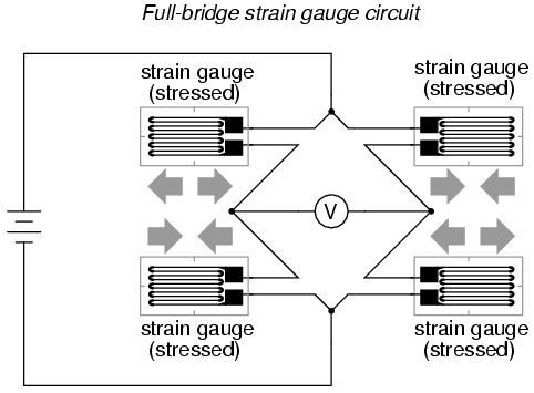 Strain gauges electrical instrumentation signals electronics greater sensitivity over the quarter bridge circuit but often it is not possible to bond complementary pairs of strain gauges to the test specimen greentooth