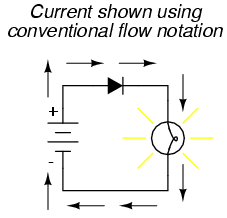the rate of flow of electric charge is