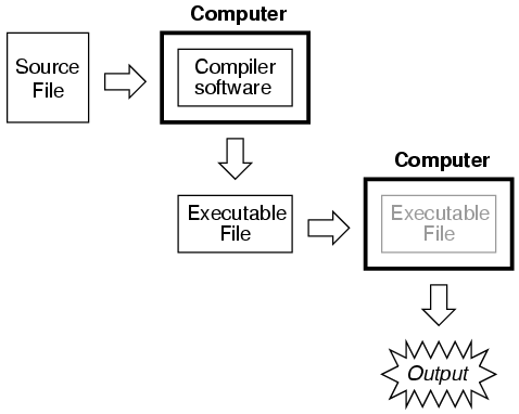 Fundamentals of spice programming using the spice circuit spice is an interpreted language in order for a computer to be able to understand the spice instructions you type it must have the spice program ccuart Choice Image