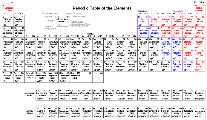 Table portrait view periodic table of the elements electronics table portrait view periodic table of the elements electronics textbook urtaz Image collections