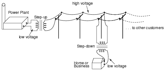 alternating current diagram. transformers enable efficient long distance high voltage transmission of electric energy. alternating current diagram x