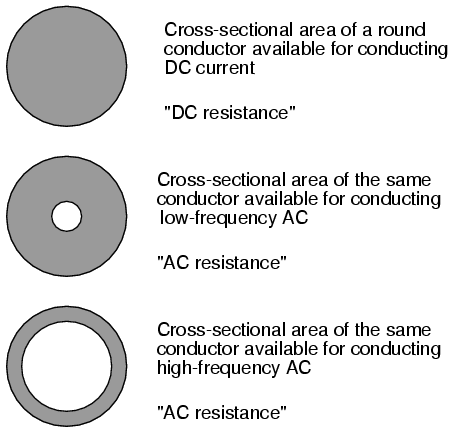 cross sectional area conductor
