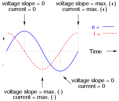 alternating current circuit. voltage lags current by 90o in a pure capacitive circuit. alternating circuit