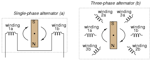 Three Phase Power Systems Polyphase Ac Circuits