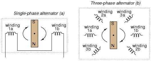 3 phase wiring an alternator diagram get free image about wiring diagram