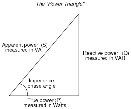 True, Reactive, and Apparent Power | Power Factor | Electronics ...