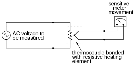 True Rms Voltmeter Rms Voltmeter Accommodates