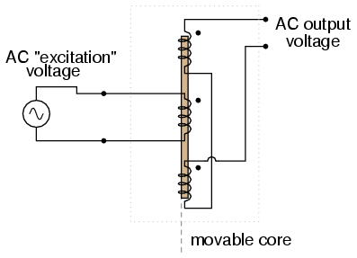 ac instrumentation transducers ac metering circuits ac output of linear variable differential transformer lvdt indicates core position