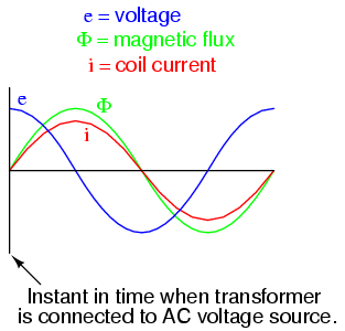 Practical considerations transformers transformers electronics connecting transformer to line at ac volt peak flux increases rapidly from zero same as steady state operation ccuart Images