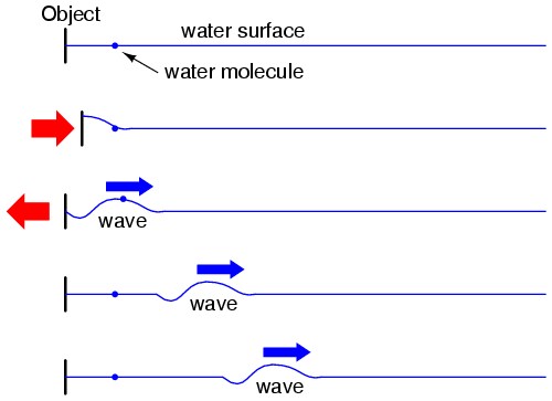Circuits And The Speed Of Light Transmission Lines Electronics