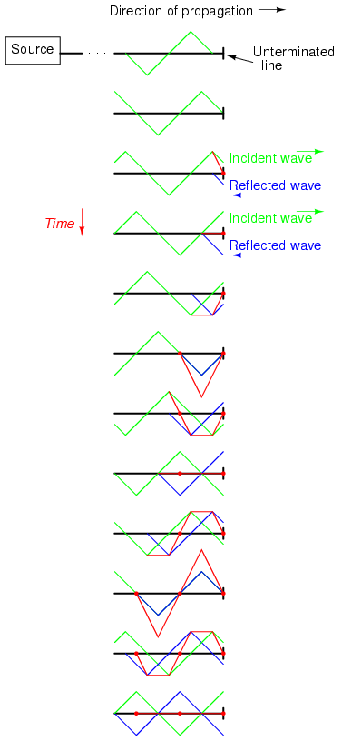 Standing Waves and Resonance | Transmission Lines ...