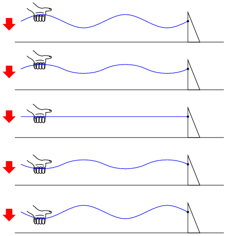 Standing Wave Animation Standing Waves on a Rope