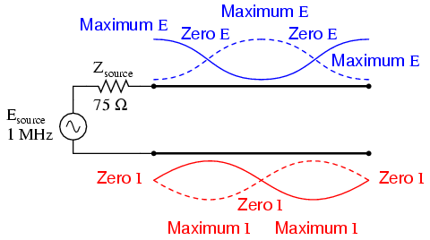 Standing Wave Pattern Double Standing Waves on Full