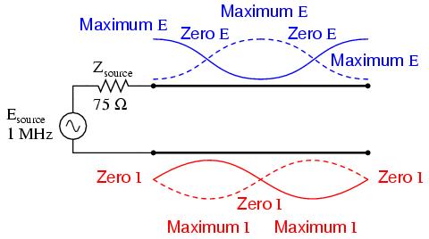 Standing Wave Diagram