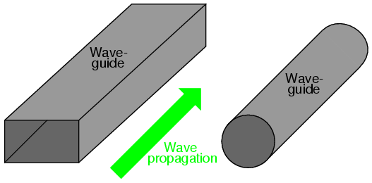 Wave Guides Conduct Microwave Energy At Lower Loss Than Coaxial Cables Waveguides