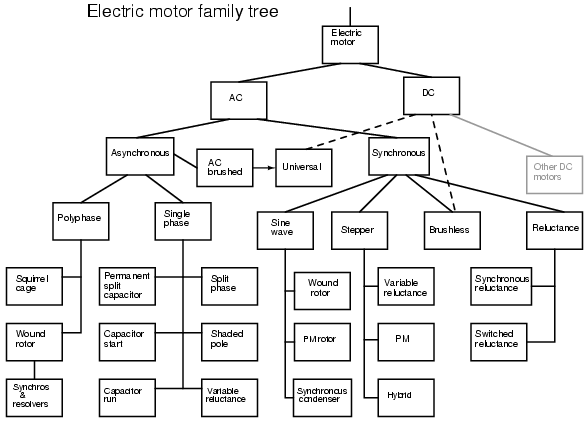 Ac Electric Motor Family Diagram