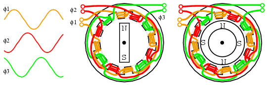 02428 synchronous motors ac motors electronics textbook wiring diagram synchronous motor at fashall.co
