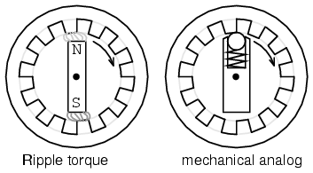 Current1 as well Schematic Symbol Ac Neutral also 5 Three Phase Motor  ponents furthermore Alternating Voltage Symbol further 91. on alternating current dc