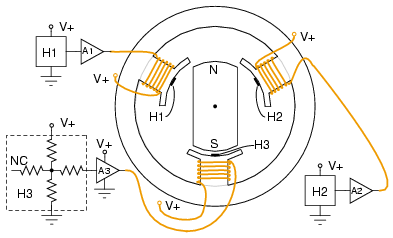 Hall effect sensors commutate 3-φ brushless DC motor.