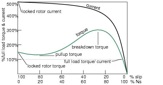 Tesla Polyphase Induction Motors Ac Motors Electronics
