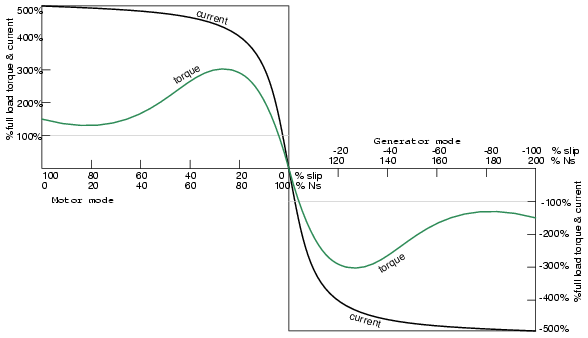Negative torque makes induction motor into generator.