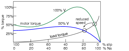 Variable voltage controls induction motor speed.