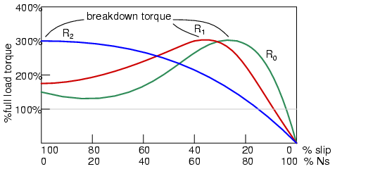 Breakdown torque peak is shifted to zero speed by increasing rotor resistance.