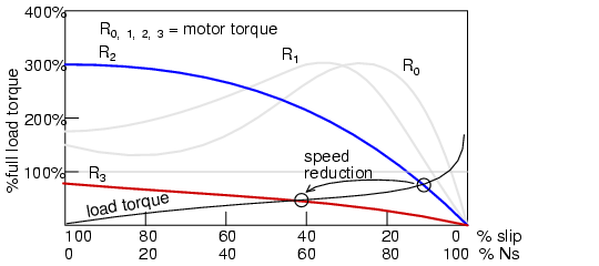 Rotor resistance controls speed of wound rotor induction motor.