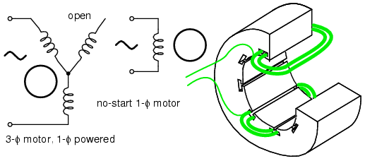 3-φmotor runs from 1-φ power but does not start. Single Coil of a Single Phase Motor