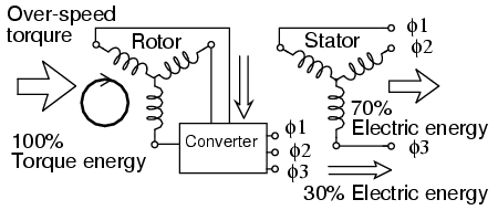Converter recovers energy from rotor of doubly-fed induction generator.