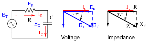 Series resistor capacitor circuits reactance and impedance series r c circuit impedance phasor diagram ccuart Image collections