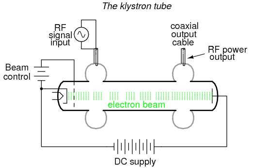 Microwave tubes : ELECTRON TUBES