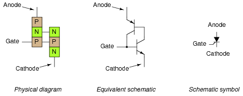 the silicon-controlled rectifier (scr)