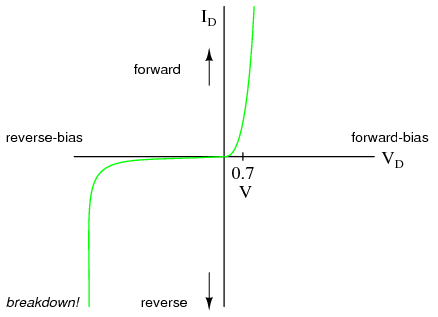introduction to diodes and rectifiers diodes and rectifiers diode curve showing knee at 0 7 v forward bias for si and reverse breakdown