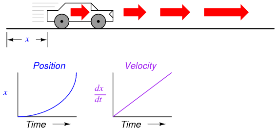 how to change velocity graph to position graph