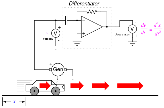 computational circuits
