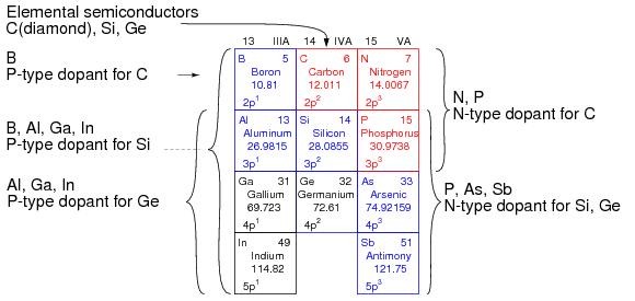 group iiia p type dopants group iv basic semiconductor materials and group va n type dopants