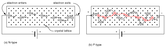a n type semiconductor with electrons moving left to right through the crystal lattice b p type semiconductor with holes moving left to right