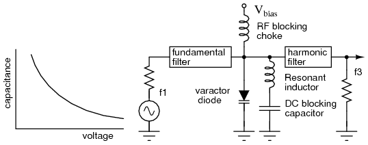 Varactor Diode Circuit Varactor Diode Having a