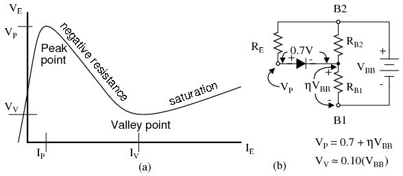 the unijunction transistor  ujt