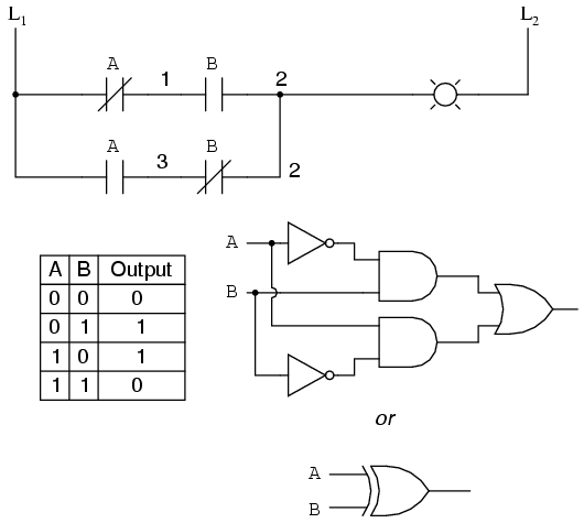 digital logic functions | ladder logic | electronics textbook, Wiring circuit